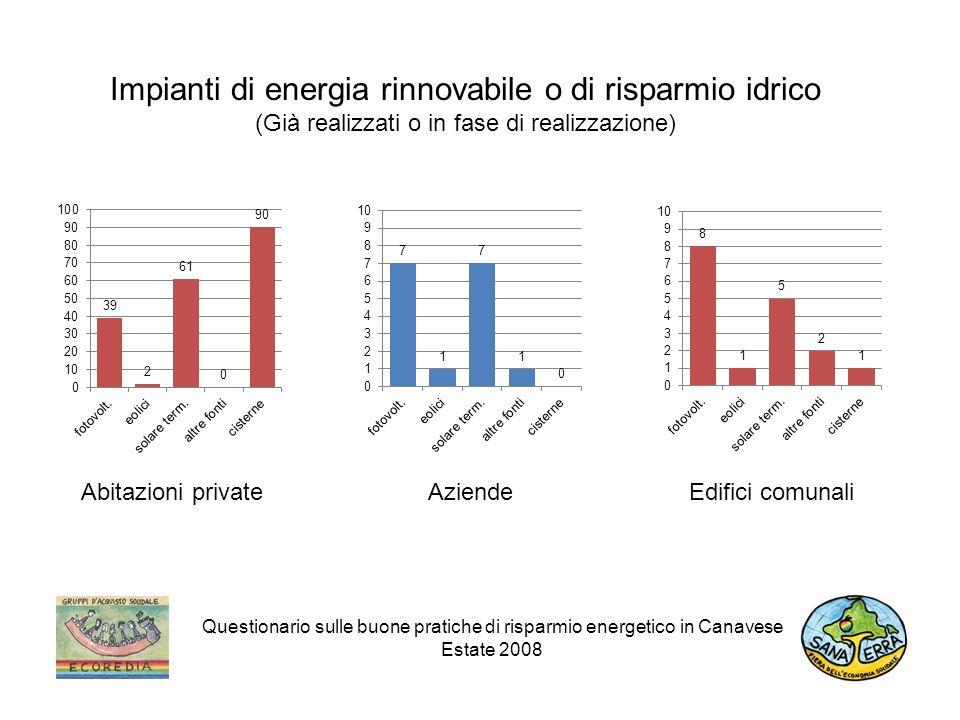 Impianti di energia rinnovabile o di risparmio idrico (Già realizzati o in fase di realizzazione) Questionario sulle buone pratiche di risparmio energetico in Canavese Estate 2008 Aziende Edifici comunali Abitazioni private