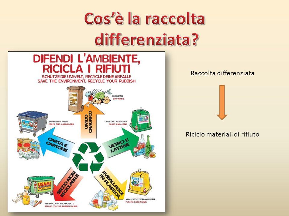 Raccolta differenziata Riciclo materiali di rifiuto