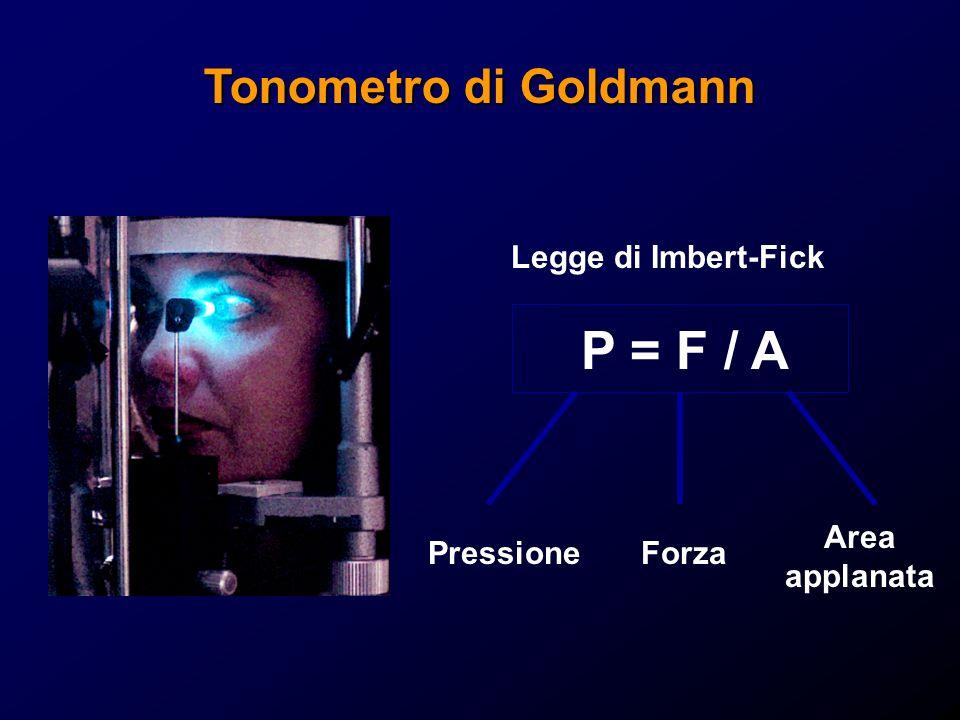 Legge di Imbert-Fick P = F / A PressioneForza Area applanata Tonometro di Goldmann