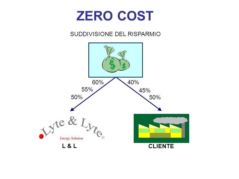 SUDDIVISIONE DEL RISPARMIO 60% 40% 55% 45% 50% CLIENTE L & L ZERO COST