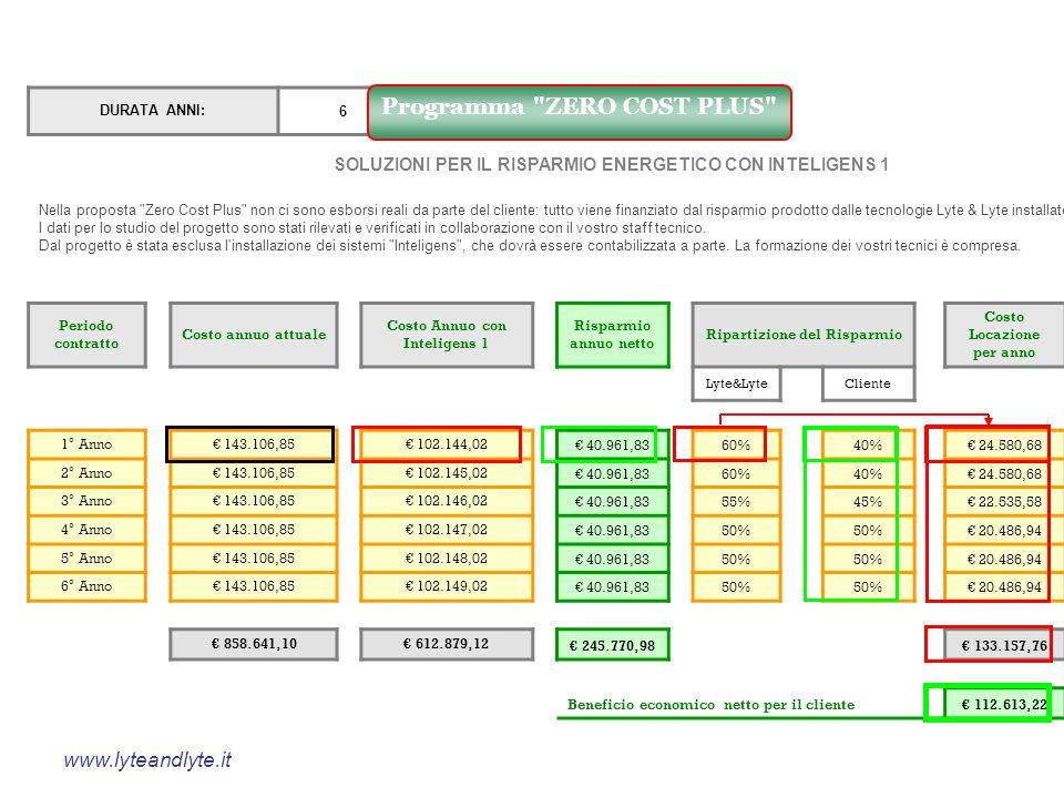 DURATA ANNI:6 SOLUZIONI PER IL RISPARMIO ENERGETICO CON INTELIGENS 1 Nella proposta