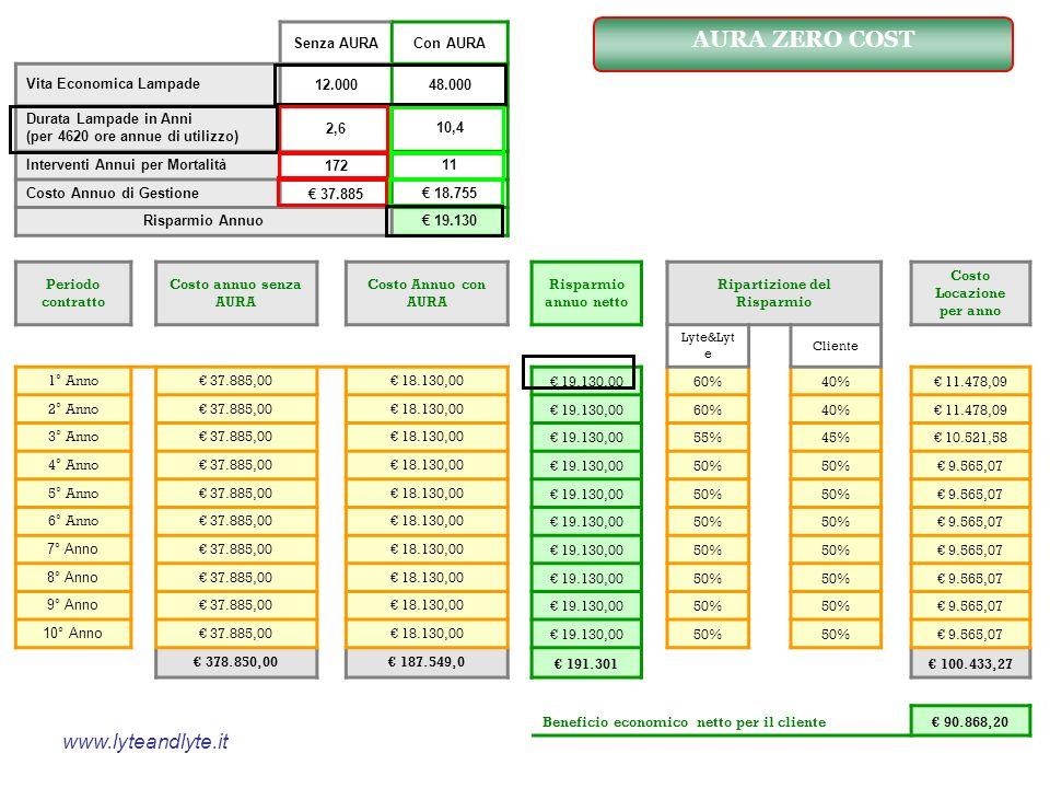 Senza AURACon AURA Vita Economica Lampade12.00048.000 Durata Lampade in Anni (per 4620 ore annue di utilizzo) 2,610,4 Interventi Annui per Mortalità17