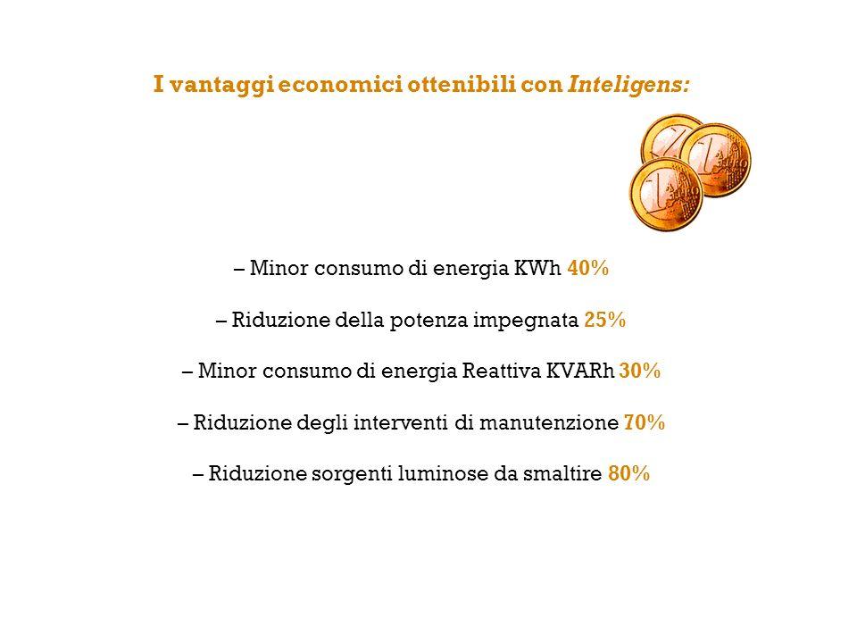 I vantaggi economici ottenibili con Inteligens: – Minor consumo di energia KWh 40% – Riduzione della potenza impegnata 25% – Minor consumo di energia