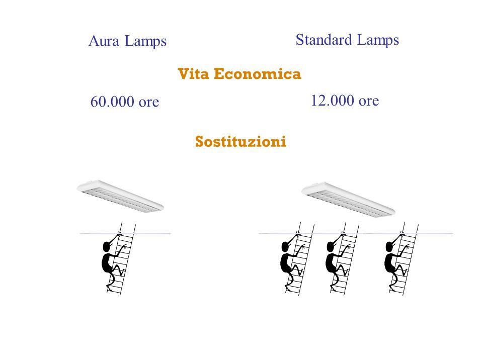 Aura Lamps Standard Lamps Vita Economica 60.000 ore 12.000 ore Sostituzioni