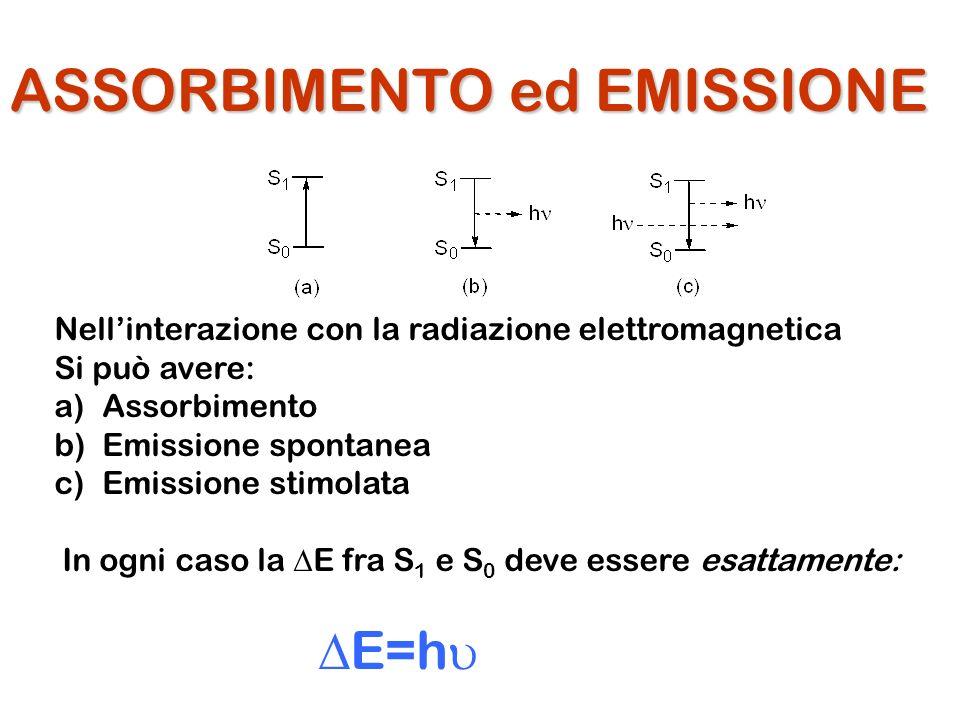 ASSORBIMENTO ed EMISSIONE Nellinterazione con la radiazione elettromagnetica Si può avere: a)Assorbimento b)Emissione spontanea c)Emissione stimolata