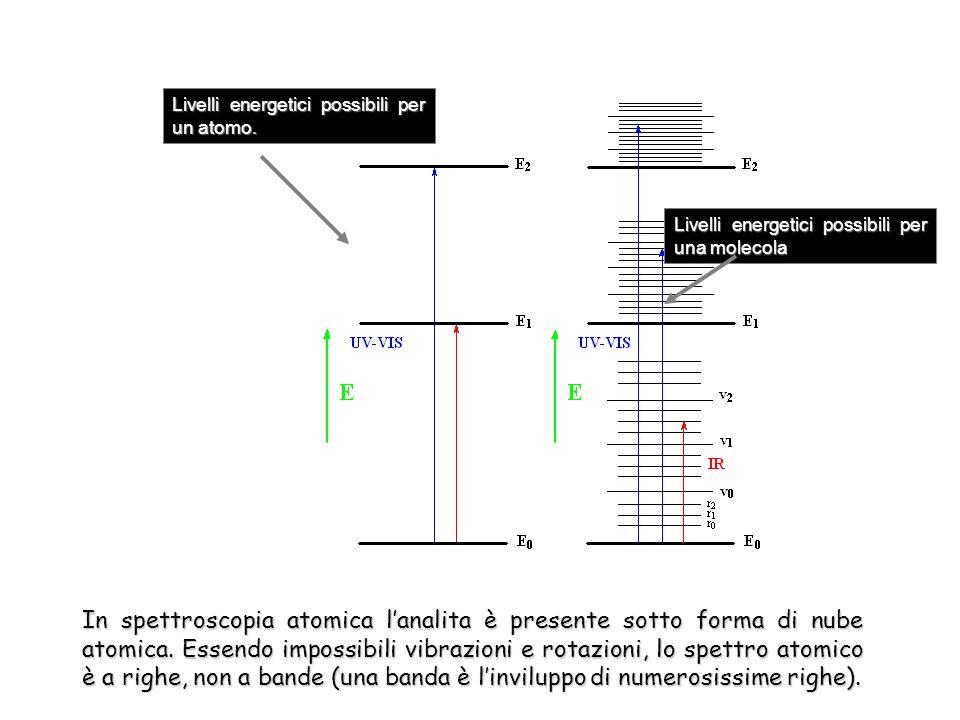 In spettroscopia atomica lanalita è presente sotto forma di nube atomica. Essendo impossibili vibrazioni e rotazioni, lo spettro atomico è a righe, no