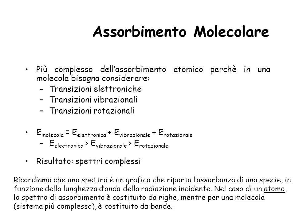 Assorbimento Molecolare Più complesso dellassorbimento atomico perchè in una molecola bisogna considerare: –Transizioni elettroniche –Transizioni vibr