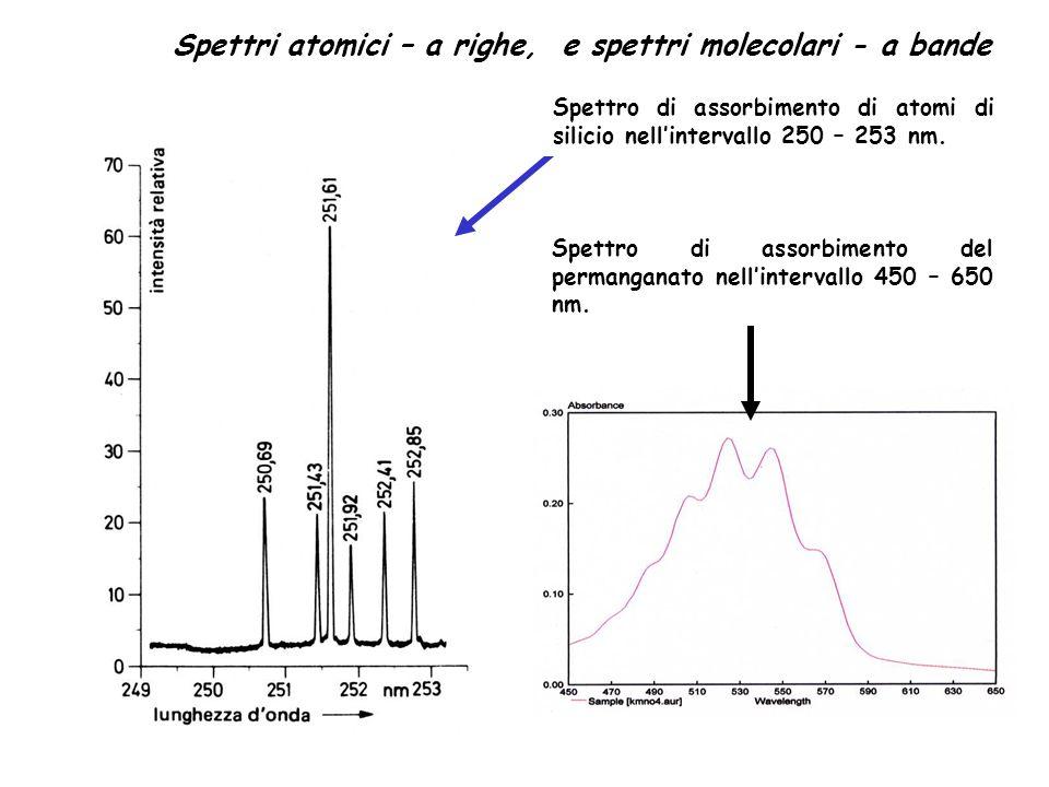 Spettri atomici – a righe, e spettri molecolari - a bande Spettro di assorbimento del permanganato nellintervallo 450 – 650 nm. Spettro di assorbiment