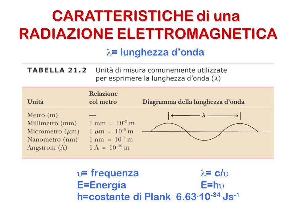CARATTERISTICHE di una RADIAZIONE ELETTROMAGNETICA = lunghezza donda = frequenza = c/ E=Energia E=h h=costante di Plank 6.63. 10 -34 Js -1