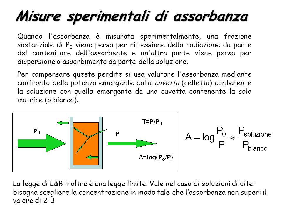 Quando l'assorbanza è misurata sperimentalmente, una frazione sostanziale di P 0 viene persa per riflessione della radiazione da parte del contenitore
