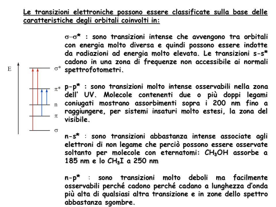 Le transizioni elettroniche possono essere classificate sulla base delle caratteristiche degli orbitali coinvolti in: * :sono transizioni intense che