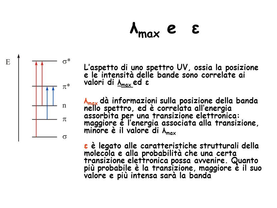 λ max e ε Laspetto di uno spettro UV, ossia la posizione e le intensità delle bande sono correlate ai valori di λ max ed ε λ max dà informazioni sulla