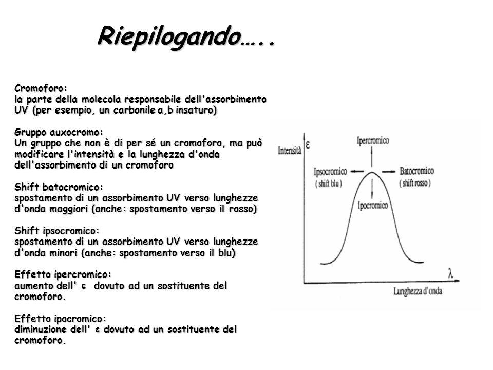 Riepilogando….. Cromoforo: la parte della molecola responsabile dell'assorbimento UV (per esempio, un carbonilea,binsaturo) la parte della molecola re
