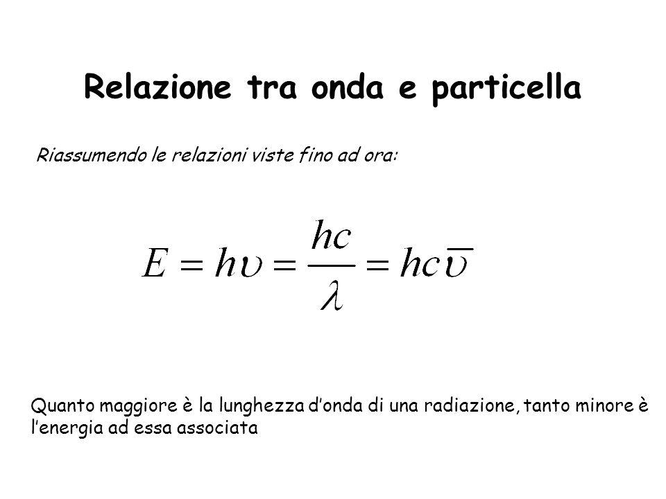 Relazione tra onda e particella Riassumendo le relazioni viste fino ad ora: Quanto maggiore è la lunghezza donda di una radiazione, tanto minore è len
