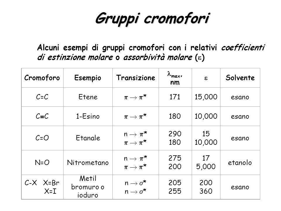 Gruppi cromofori Alcuni esempi di gruppi cromofori con i relativi coefficienti di estinzione molare o assorbività molare ( ) CromoforoEsempioTransizio