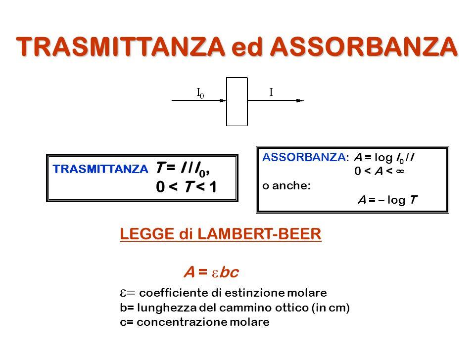 TRASMITTANZA ed ASSORBANZA TRASMITTANZA T = I /I 0, 0 < T < 1 ASSORBANZA: A = log I 0 /I 0 < A < o anche: A = – log T LEGGE di LAMBERT-BEER A = bc coe