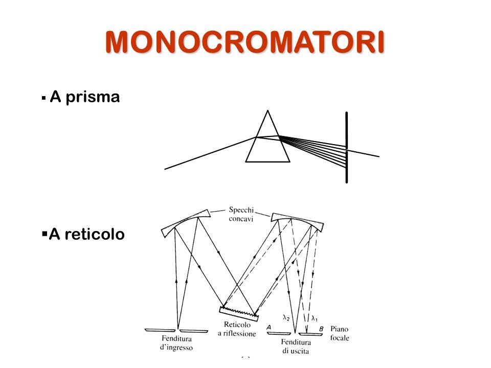 MONOCROMATORI A prisma A reticolo
