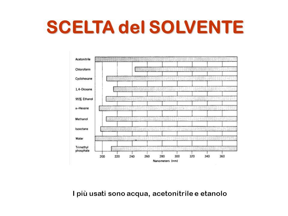 SCELTA del SOLVENTE I più usati sono acqua, acetonitrile e etanolo