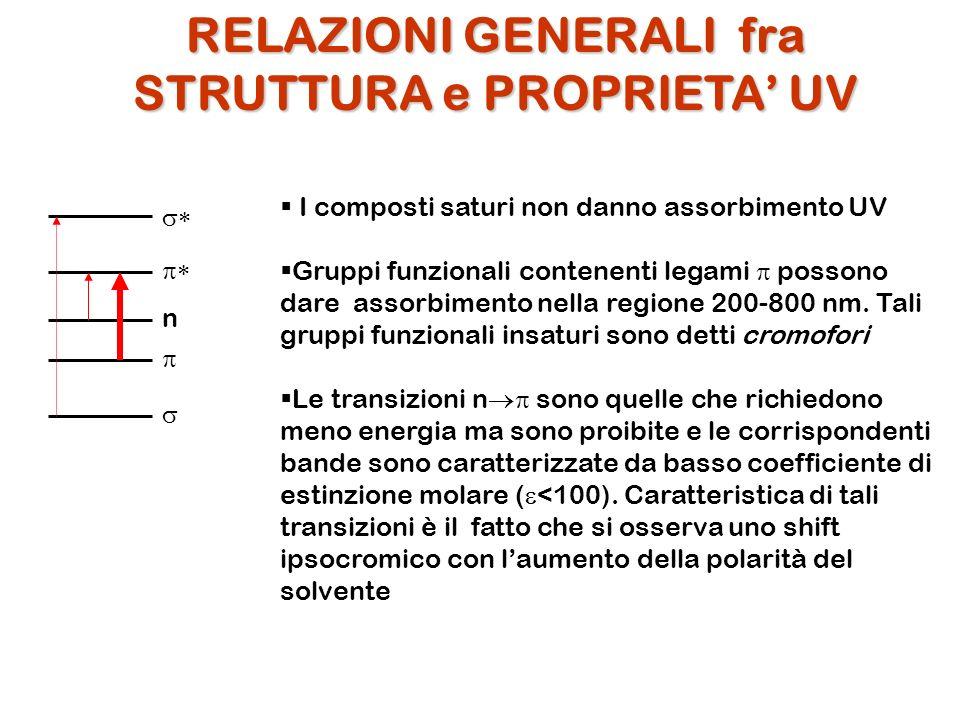 RELAZIONI GENERALI fra STRUTTURA e PROPRIETA UV n I composti saturi non danno assorbimento UV Gruppi funzionali contenenti legami possono dare assorbi