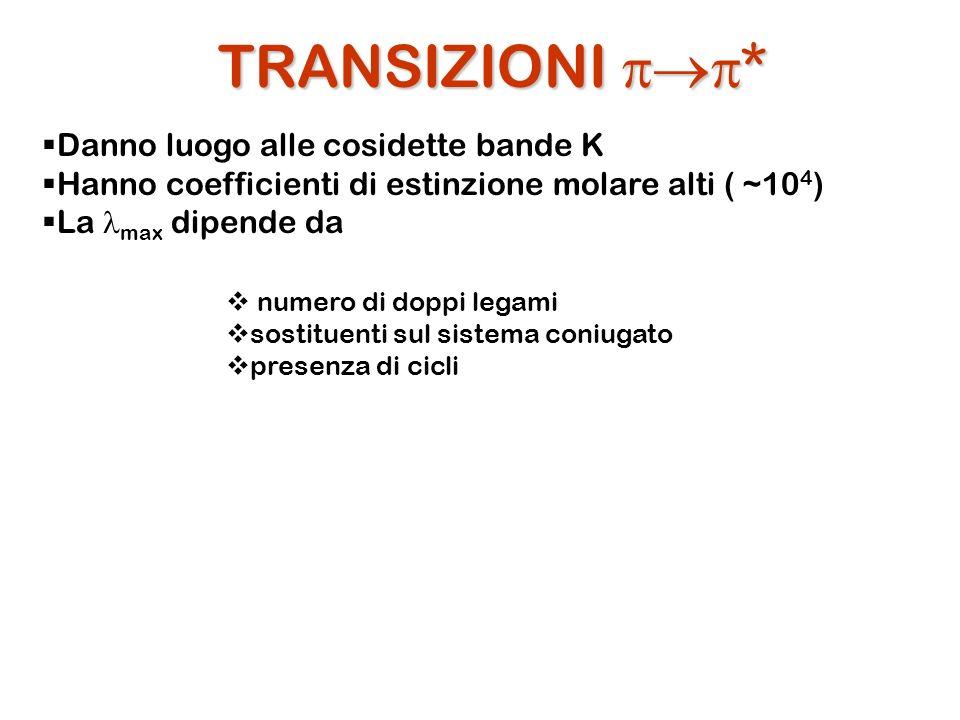 TRANSIZIONI * Danno luogo alle cosidette bande K Hanno coefficienti di estinzione molare alti ( ~10 4 ) La max dipende da numero di doppi legami sosti