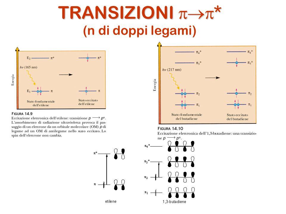 TRANSIZIONI * (n di doppi legami)
