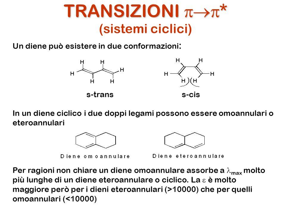 TRANSIZIONI * TRANSIZIONI * (sistemi ciclici) Un diene può esistere in due conformazioni : In un diene ciclico i due doppi legami possono essere omoan