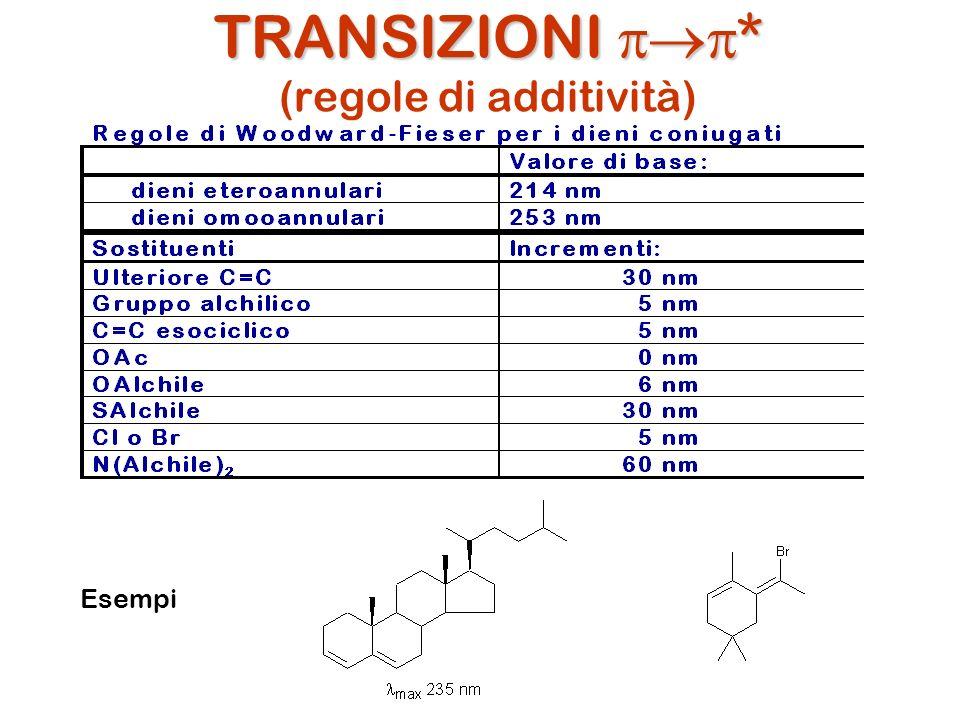 TRANSIZIONI * TRANSIZIONI * (regole di additività) Esempi