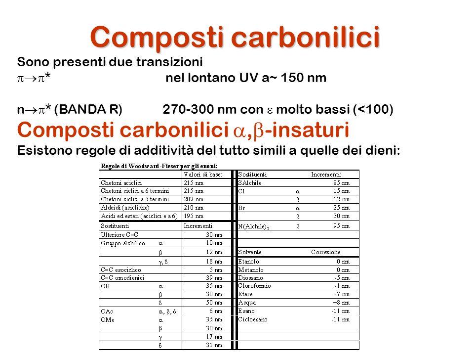 Composti carbonilici Sono presenti due transizioni * nel lontano UV a~ 150 nm n * (BANDA R) 270-300 nm con molto bassi (<100) Composti carbonilici, -i
