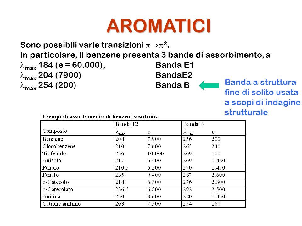AROMATICI Sono possibili varie transizioni *. In particolare, il benzene presenta 3 bande di assorbimento, a max 184 (e = 60.000),Banda E1 max 204 (79