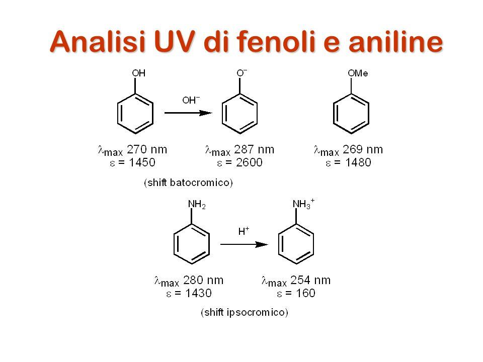 Analisi UV di fenoli e aniline