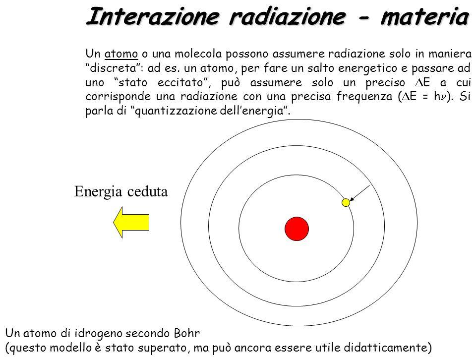 E Interazione radiazione - materia Radiazione, E = h E E Energia ceduta Un atomo o una molecola possono assumere radiazione solo in maniera discreta: