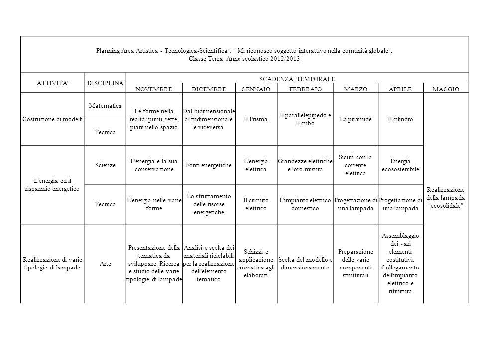 Planning Area Artistica - Tecnologica-Scientifica :