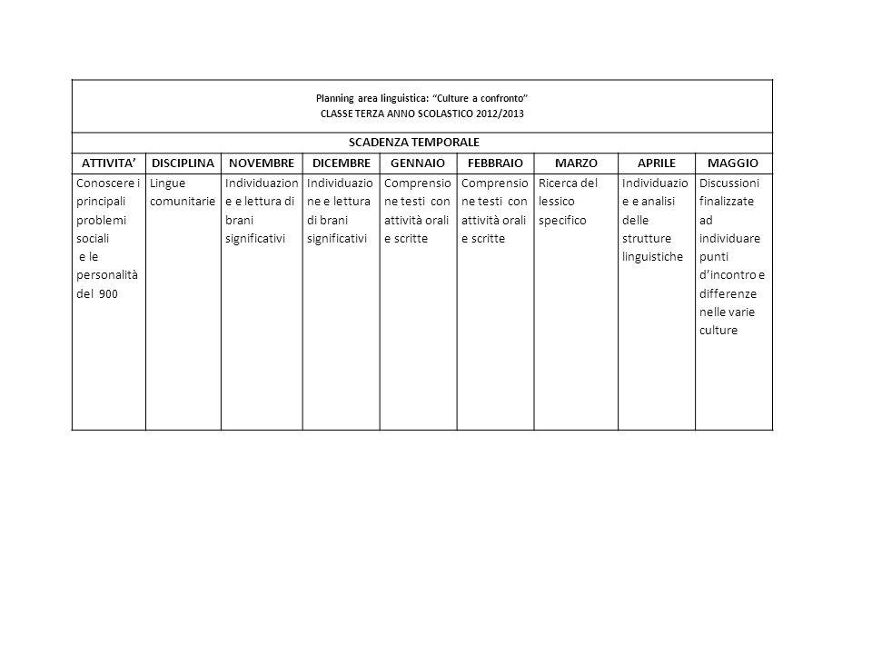Planning area linguistica: Culture a confronto CLASSE TERZA ANNO SCOLASTICO 2012/2013 SCADENZA TEMPORALE ATTIVITADISCIPLINANOVEMBREDICEMBREGENNAIOFEBB