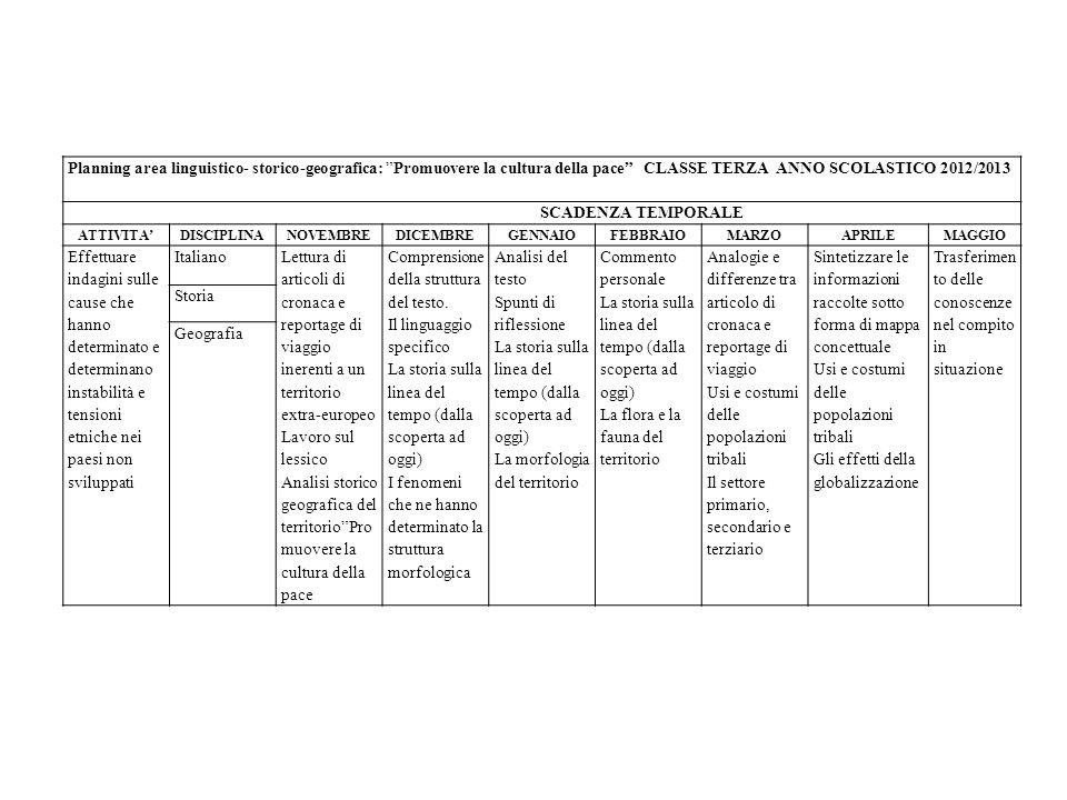 Planning area linguistico- storico-geografica: Promuovere la cultura della pace CLASSE TERZA ANNO SCOLASTICO 2012/2013 SCADENZA TEMPORALE ATTIVITADISC