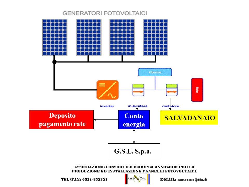 Deposito pagamento rate Conto energia G.S.E. S.p.a. SALVADANAIO