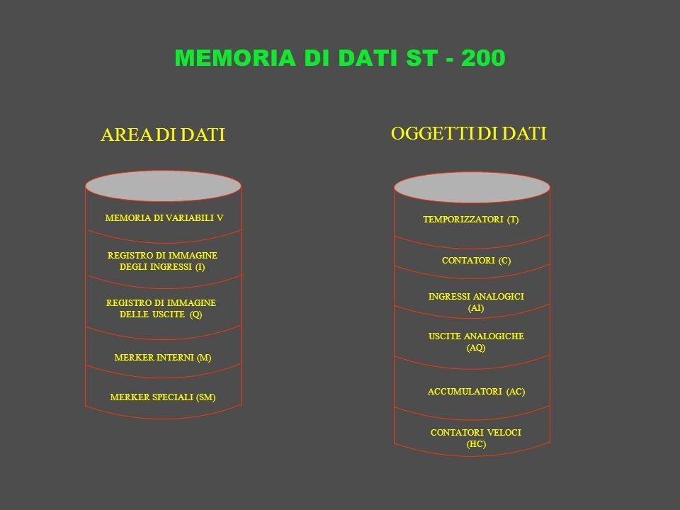 MEMORIA DI DATI ST - 200 REGISTRO DI IMMAGINE DEGLI INGRESSI (I) MEMORIA DI VARIABILI V REGISTRO DI IMMAGINE DELLE USCITE (Q) MERKER INTERNI (M) MERKE