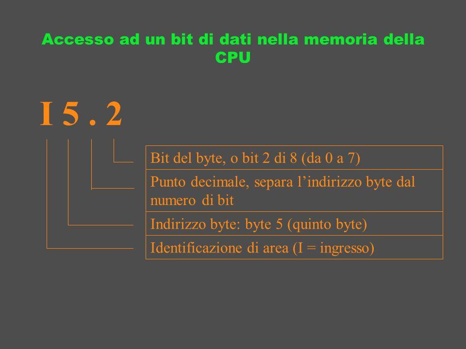 Accesso ad un bit di dati nella memoria della CPU I 5. 2 Bit del byte, o bit 2 di 8 (da 0 a 7) Punto decimale, separa lindirizzo byte dal numero di bi