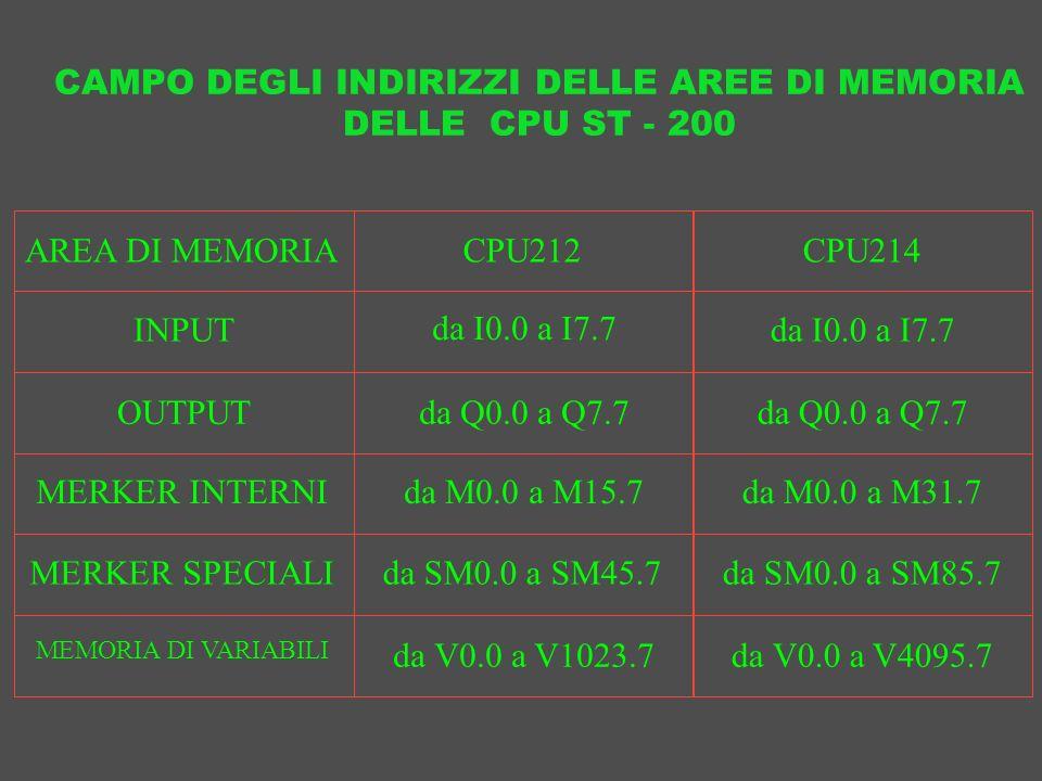 CAMPO DEGLI INDIRIZZI DELLE AREE DI MEMORIA DELLE CPU ST - 200 AREA DI MEMORIACPU212CPU214 INPUT OUTPUT MERKER INTERNI MERKER SPECIALI MEMORIA DI VARI