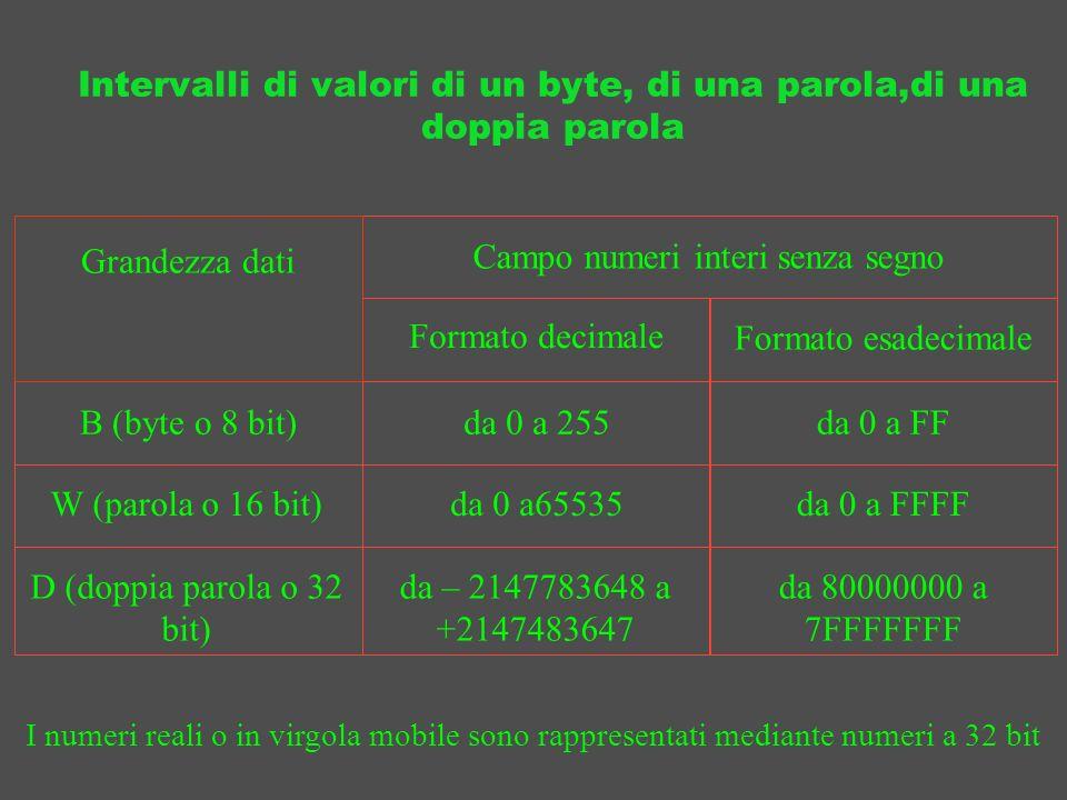 Intervalli di valori di un byte, di una parola,di una doppia parola Grandezza dati Campo numeri interi senza segno B (byte o 8 bit) W (parola o 16 bit