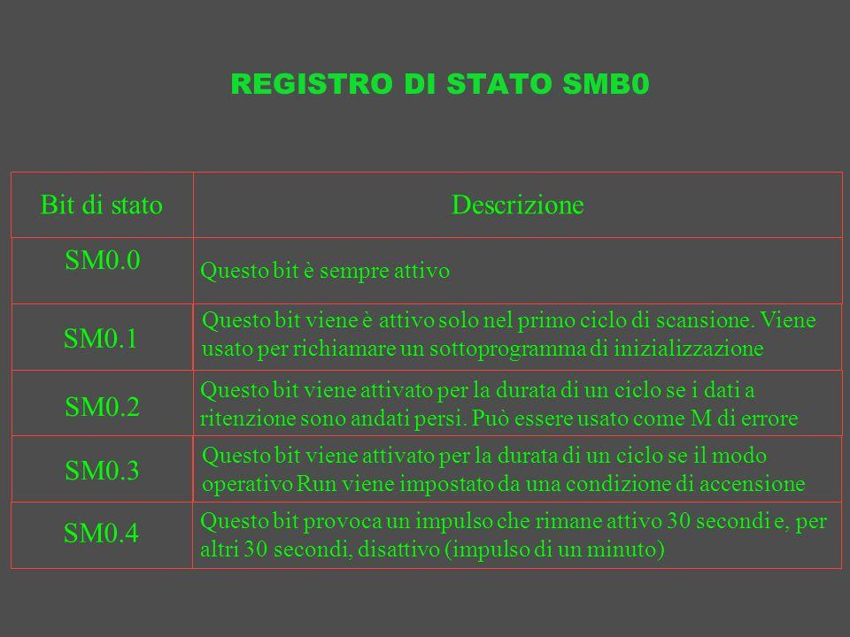 REGISTRO DI STATO SMB0 Descrizione Questo bit è sempre attivo Bit di stato SM0.0 SM0.1 SM0.2 SM0.3 SM0.4 Questo bit viene attivato per la durata di un