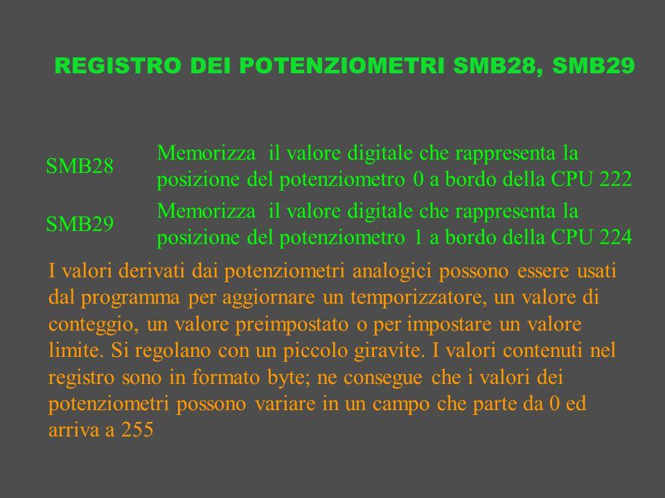 REGISTRO DEI POTENZIOMETRI SMB28, SMB29 Memorizza il valore digitale che rappresenta la posizione del potenziometro 0 a bordo della CPU 222 SMB28 Memo