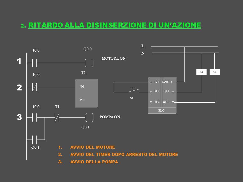 2. RITARDO ALLA DISINSERZIONE DI UNAZIONE I0.0 T1 IN 9s T1 Q0.0 Q0.1 IN 9s MOTORE ON POMPA ON +24 COM LNLN I0.0 Q0.0 I0.0 Q0.1 I0.0 25 s K1K2 S0 1 2 3