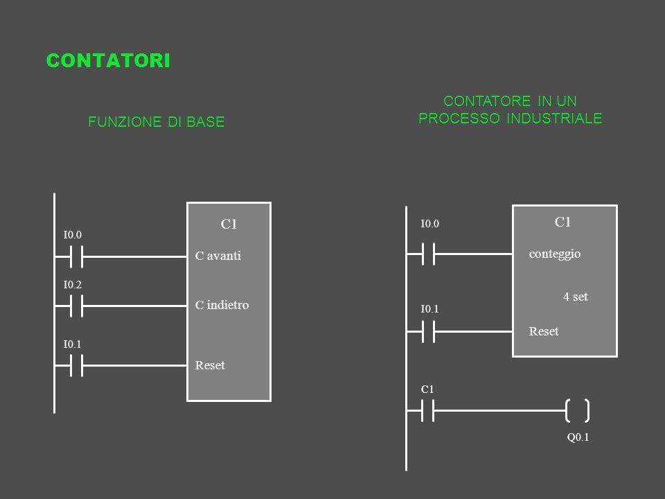 CONTATORI I0.0 I0.2 I0.1 C1 C avanti C indietro Reset FUNZIONE DI BASE IN C1 conteggio 4 set Reset I0.0 I0.1 CONTATORE IN UN PROCESSO INDUSTRIALE Q0.1