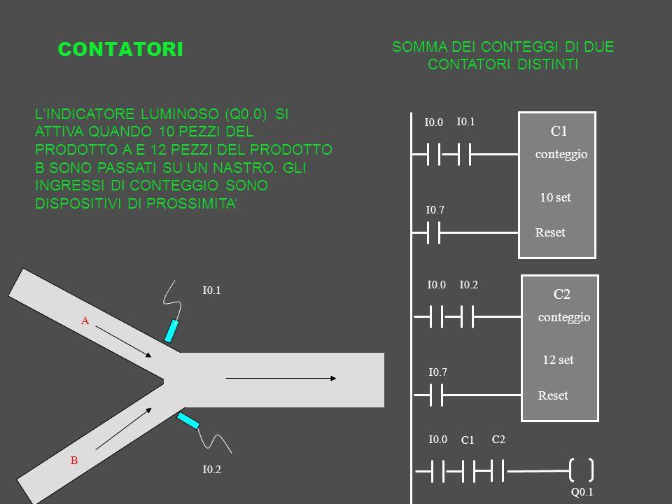CONTATORI SOMMA DEI CONTEGGI DI DUE CONTATORI DISTINTI IN C1 conteggio 10 set Reset I0.0 I0.7 Q0.1 C2 I0.1 IN C2 conteggio 12 set Reset I0.0 I0.7 I0.2