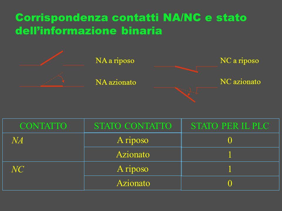 Corrispondenza contatti NA/NC e stato dellinformazione binaria NA azionato NA a riposo NC a riposo NC azionato CONTATTOSTATO CONTATTOSTATO PER IL PLC