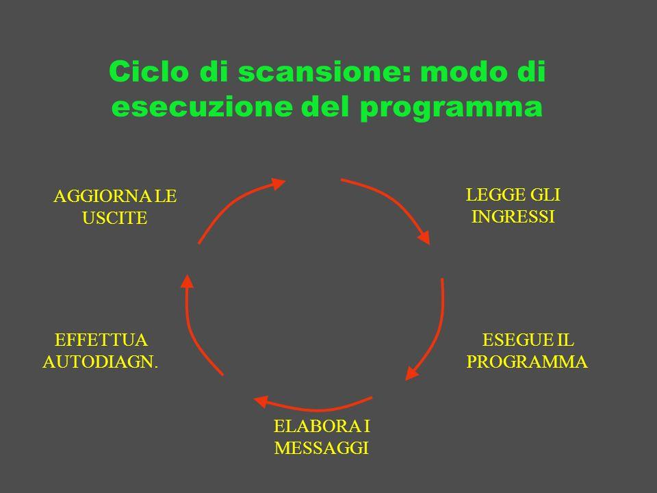 Ciclo di scansione: modo di esecuzione del programma AGGIORNA LE USCITE LEGGE GLI INGRESSI ESEGUE IL PROGRAMMA ELABORA I MESSAGGI EFFETTUA AUTODIAGN.