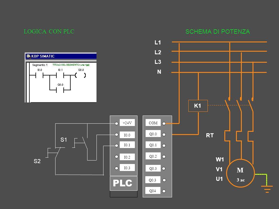 LOGICA CON PLC W1 V1 U1 K1 M 3 ac RT +24V I0.0 I0.1 I0.2 I0.3 COM Q0.0 Q0.1 Q0.2 Q0.3 Q04 S1 L1 L2 L3 N S2 PLC