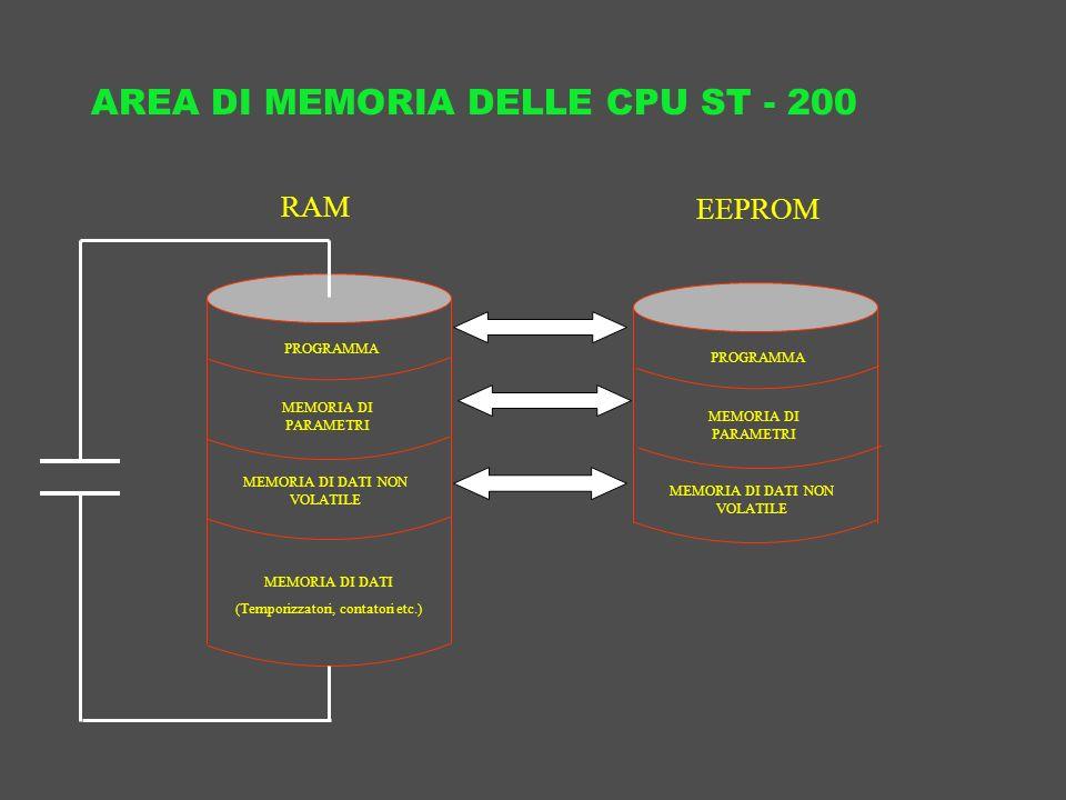 AREA DI MEMORIA DELLE CPU ST - 200 RAM EEPROM MEMORIA DI PARAMETRI PROGRAMMA MEMORIA DI DATI NON VOLATILE MEMORIA DI PARAMETRI PROGRAMMA MEMORIA DI DA