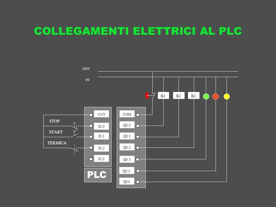 COLLEGAMENTI ELETTRICI AL PLC K1 220V 0V STOP START TERMICA +24V I0.0 I0.1 I0.2 I0.3 COM Q0.0 Q0.1 Q0.2 Q0.3 K2K3 Q04 PLC