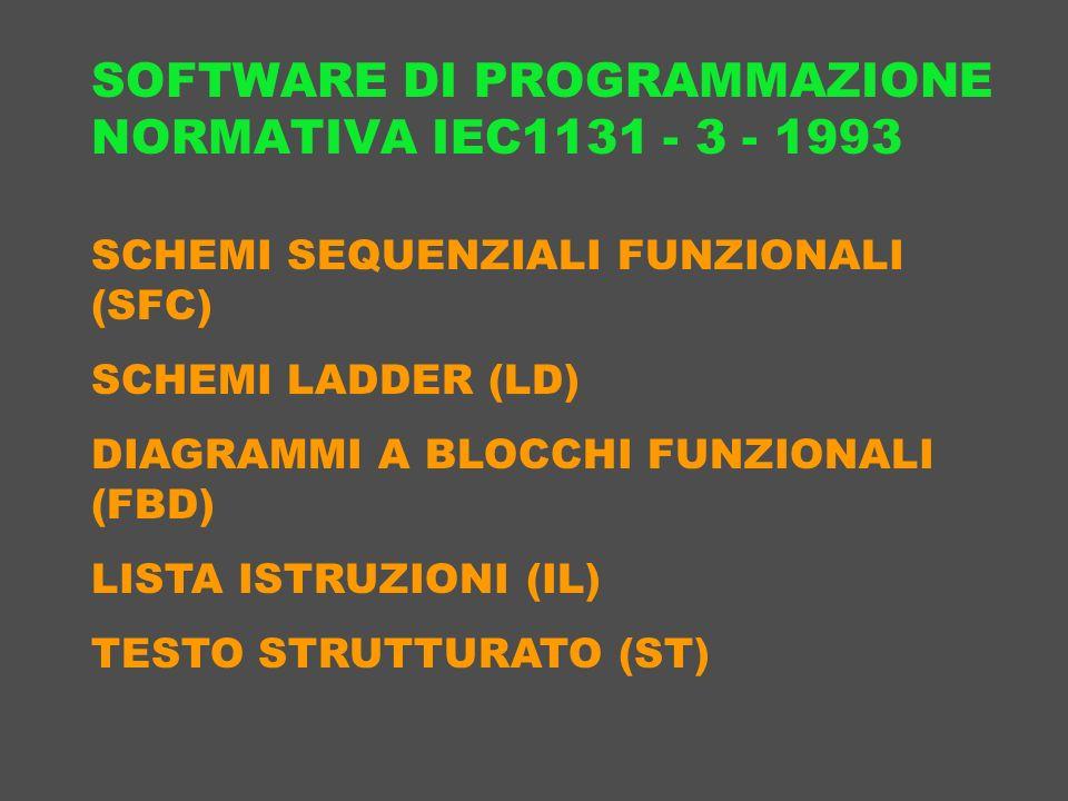 SOFTWARE DI PROGRAMMAZIONE NORMATIVA IEC1131 - 3 - 1993 SCHEMI SEQUENZIALI FUNZIONALI (SFC) SCHEMI LADDER (LD) DIAGRAMMI A BLOCCHI FUNZIONALI (FBD) LI